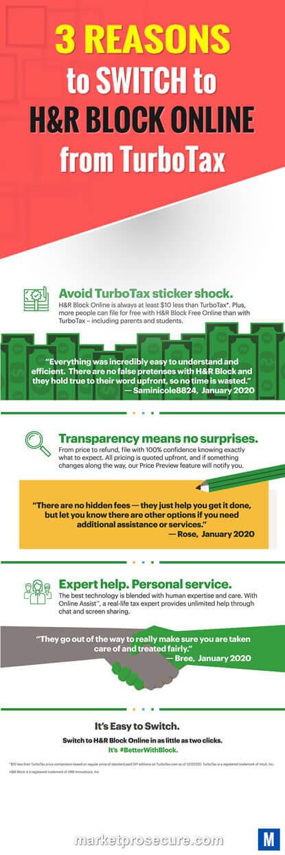 HR Block vs TurboTax
