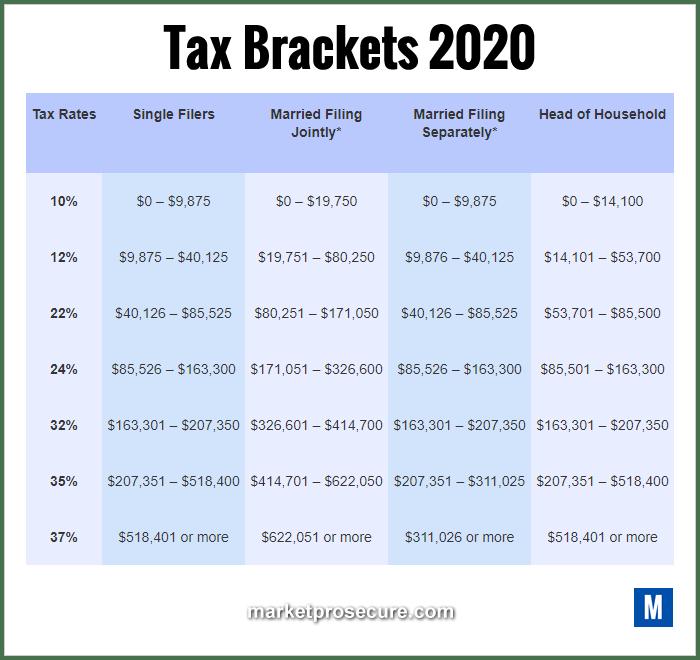 Tax Brackets 2020